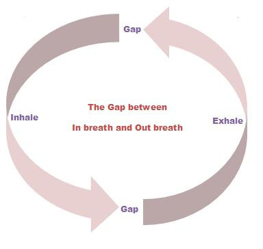metaphor of inhaling and exhaling to explore interpersonal communication Discussion 1 based upon the readings define behavioral blend your interpersonal communication in the metaphor of inhaling and exhaling to explore.